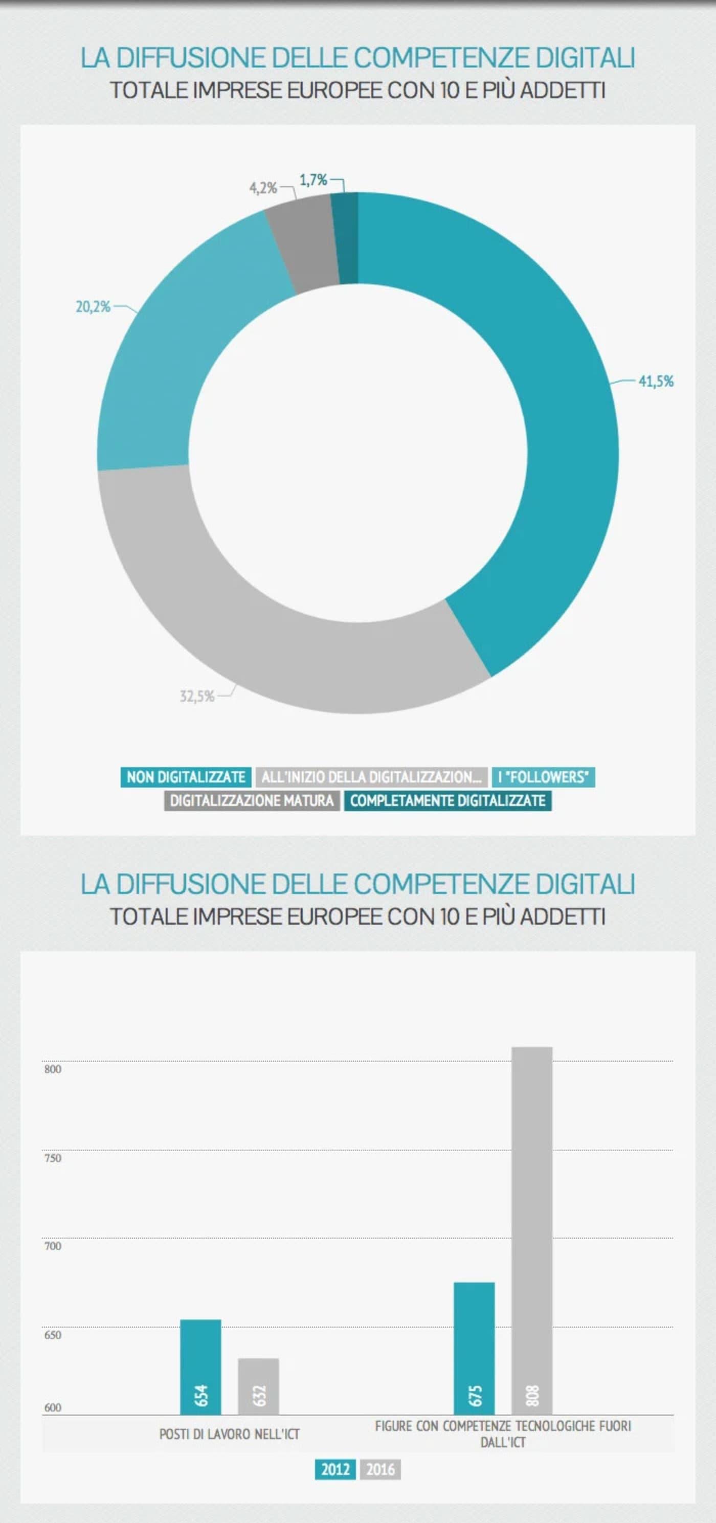 """""""Servono manager che traghettino le imprese al digitale"""" dice Repubblica"""