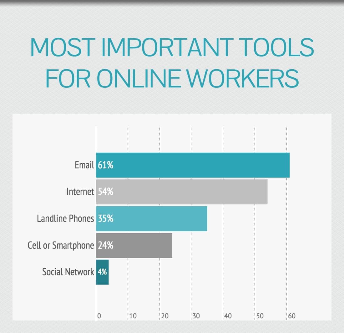 """Gli strumenti più importanti secondo gli """"online workers"""""""