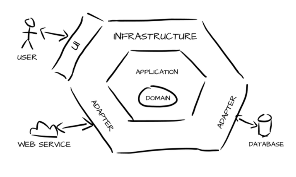 Debito tecnologico e architettura esagonale